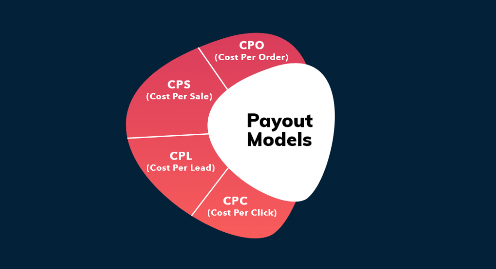Payout-Models